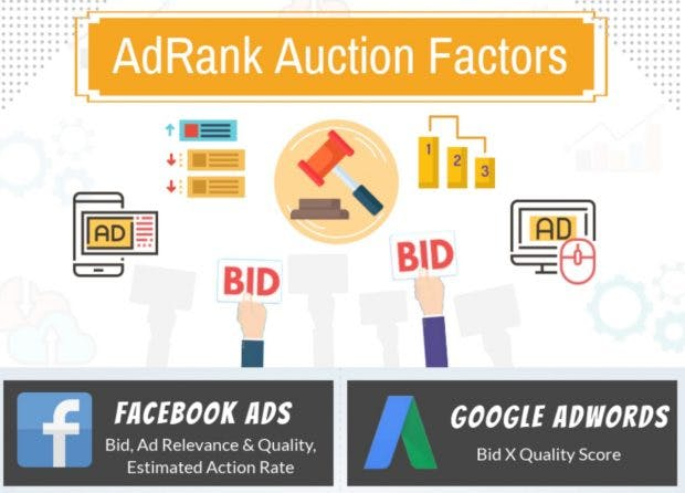 Infografik: Ad Auction bei Facebook und Google