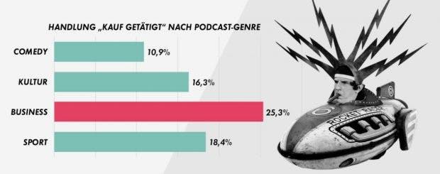 Podcast-Werbung: Handlungen nach Genre