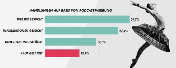 Podcast-Werbung: Handlungen