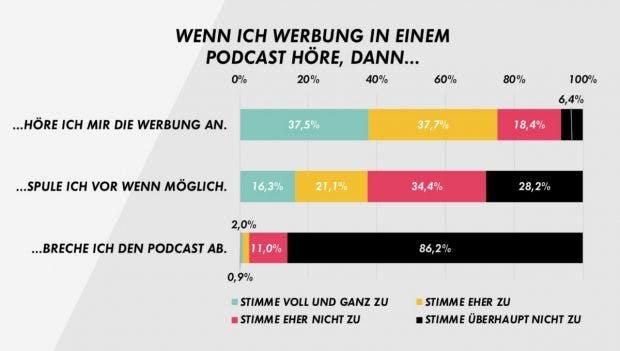 Reaktionen auf Podcast-Werbung