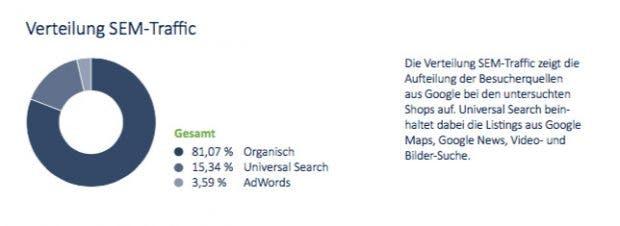 Universal-Search-Traffic legt deutlich zu. (Grafik: Aufgesang)