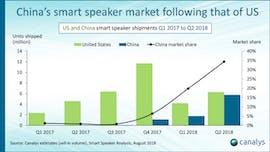 Smart-Speaker: In China geht es jetzt erst richtig los. (Grafik: Canalys)