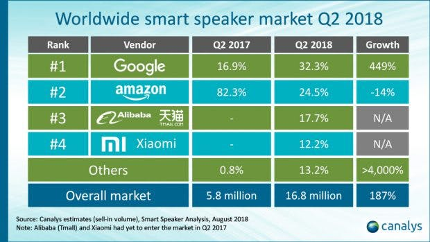 Smart-Speaker-Absatz: Google Home hat Amazon Echo überholt. (Grafik: Canalys)