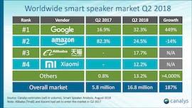 Smart-Speaker-Absatz: Google Home hat Amazon Echo überholt. (Grafik: Canalys)