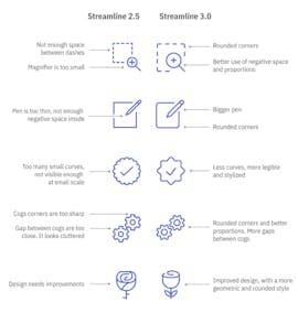 Streamline 3: Bisherige Icons wurden mit runderen Ecken, besseren Proportionen und einfacherem Design verbessert. (Grafik: Streamline)