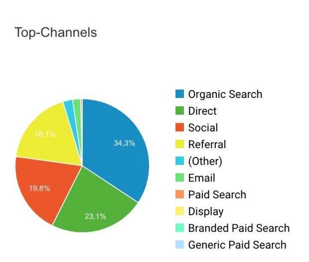 Traffic-Quellen in der Google Search Console