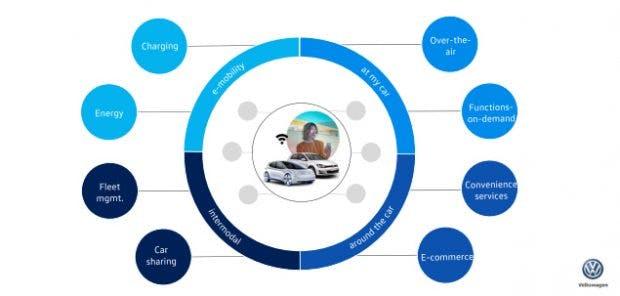 Volkswagen will vom klassischen Autobauer zu einem Mobilitätsanbieter werden, der allerlei Dienste in und um das Auto herum anbietet. (Grafik: Volkswagen)