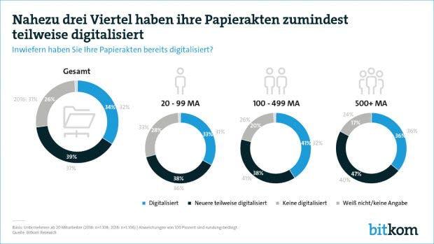 Noch immer gibt es Nachholbedarf bei der Digitalisierung von Büroprozessen. (Grafik: Bitkom)