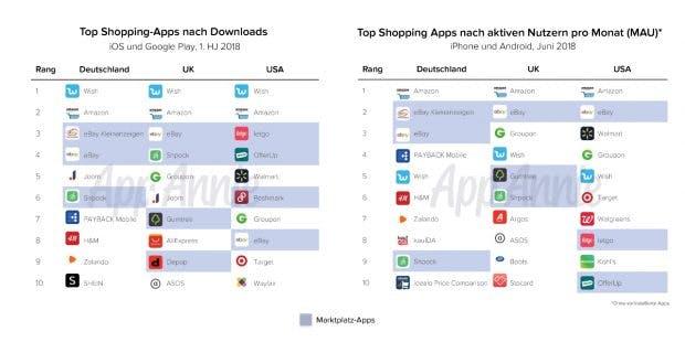 Shopping-Apps: Wish verzeichnet im ersten Halbjahr 2018 die höchsten Download-Raten. (Grafik: Appannie)