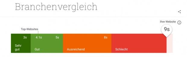 Die Performance ist für eure mobile Website immens wichtig. Länger als fünf Sekunden sollte sie nicht laden. (Screenshot: t3n.de/Google)