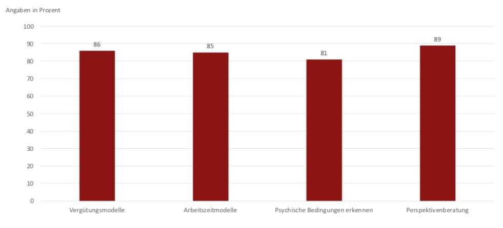 """""""Was sind die Zukunftsthemen im Personalmanagement? (Mehrfachantworten möglich)"""" (Quelle: BWA-Akademie)"""