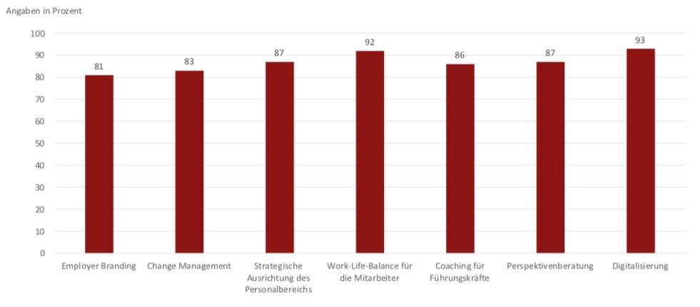 """""""Welches sind die größten Herausforderungen im Personalmanagement? (Mehrfachnennung möglich)"""" (Grafik: BWA-Akademie)"""