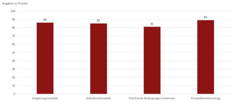 """""""Was sind die Zukunftsthemen im Personalmanagement? (Mehrfachantworten möglich)"""" (Grafik: BWA-Akademie)"""