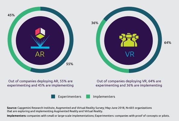 AR wird derzeit schon häufiger eingesetzt als VR. (Grafik: Capgemini)