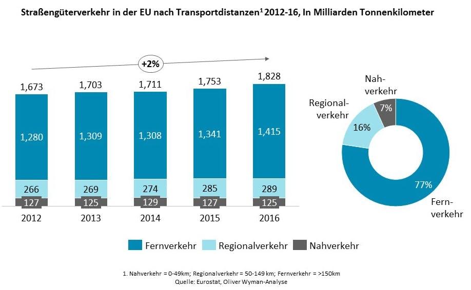 Der Straßengüterverkehr in der EU steigt an. (Grafik: Oliver Wyman)