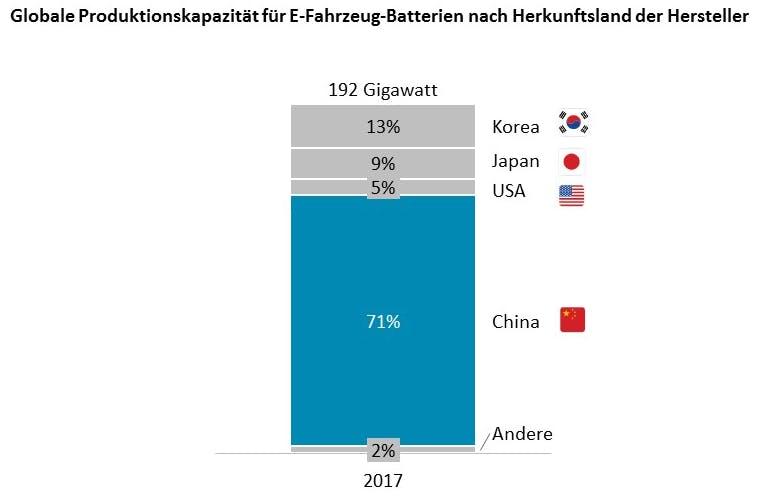 Die meisten Batterien für E-Fahrzeuge kommen aus China. (Grafik: Oliver Wyman)