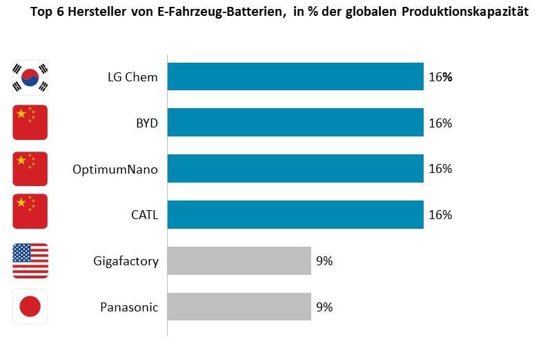 Asiatische Hersteller dominieren bei E-Fahrzeug-Batterien. (Grafik: Oliver Wyman)