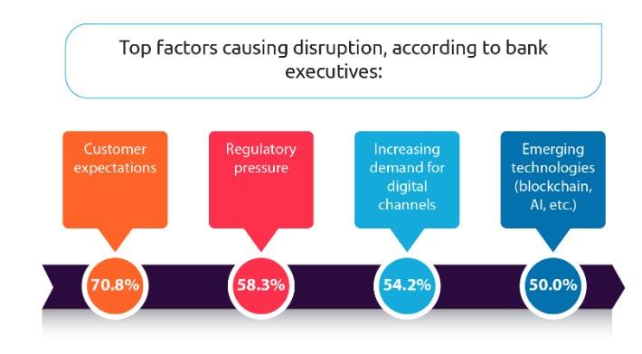 Diese Faktoren begünstigen die Disruption im Bankensektor. (Grafik: Capgemini/Efma)