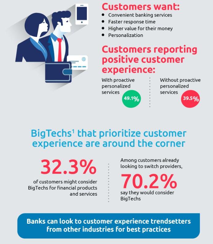 Warum Kundenzentrierung im Geschäftsmodell eine wesentliche Rolle spielen sollte. (Grafik: Capgemini/Efma)