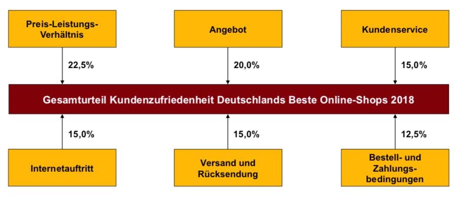 Bewertungskriterien und Gewichtung. (Grafik: Deutsches Institut für Service-Qualität)