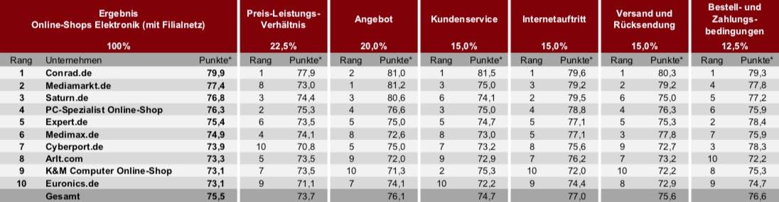 Kategorie Elektronik (mit Filialnetz). (Grafik: Deutsches Institut für Service-Qualität)