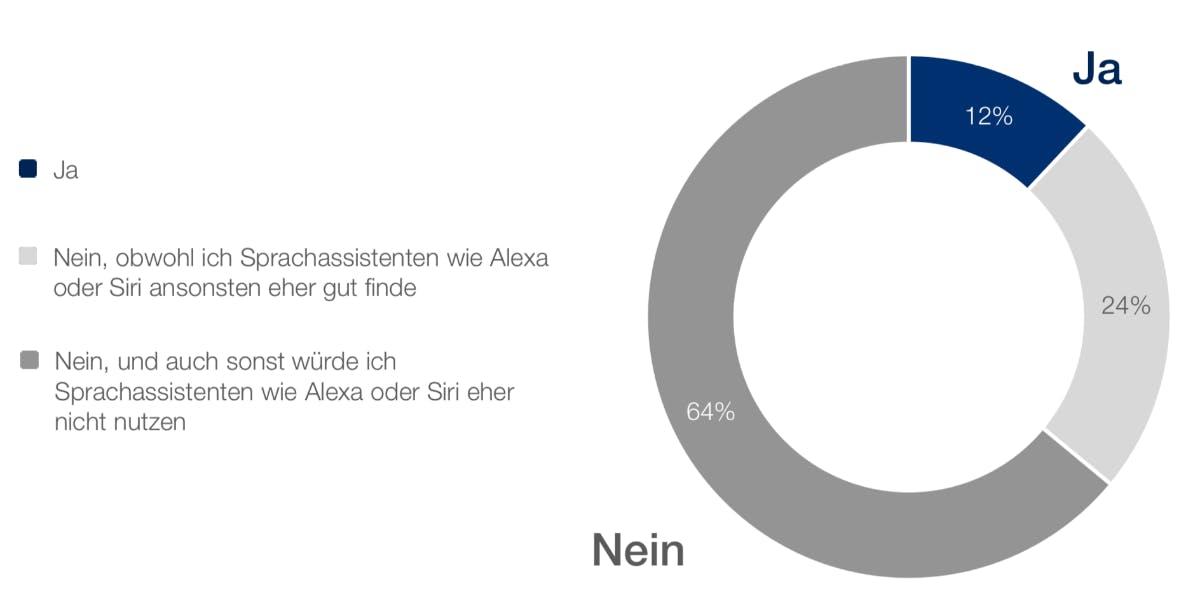 """""""Können Sie sich vorstellen, eine Versicherung komplett über einen digitalen Sprachassistenten wie Alexa (Amazon) oder Siri (Apple) abzuschließen?"""" (Grafik: Adcubum)"""