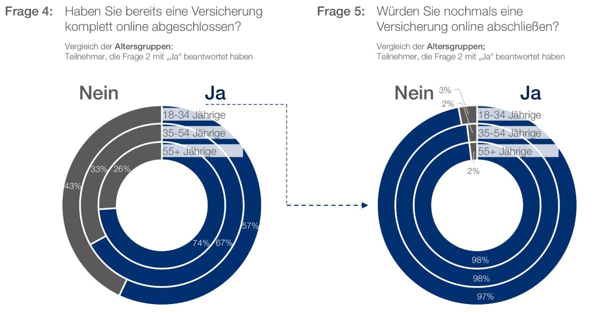 Fragestellungen zum Online-Abschluss (Grafik: Adcubum)
