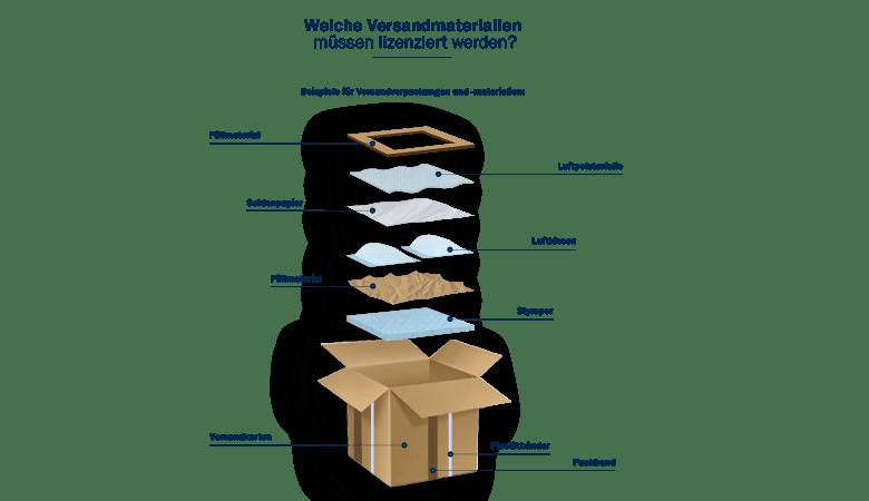 Die Neuregelung des Verpackungsgesetz.