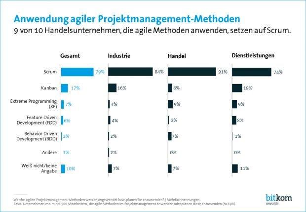 Kan... wer? Scrum ist die mit Abstand am häufigsten eingesetzte agile Methode in Deutschland. (Grafik: Bitkom Research)