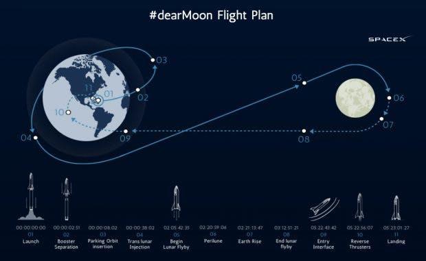 SpaceX: Die geplante Reise der Weltraumtouristen. (Grafik: #dearmoon)
