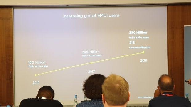 EMUI hat weltweit 350 Millionen täglich aktive Nutzer. (Foto: t3n.de)