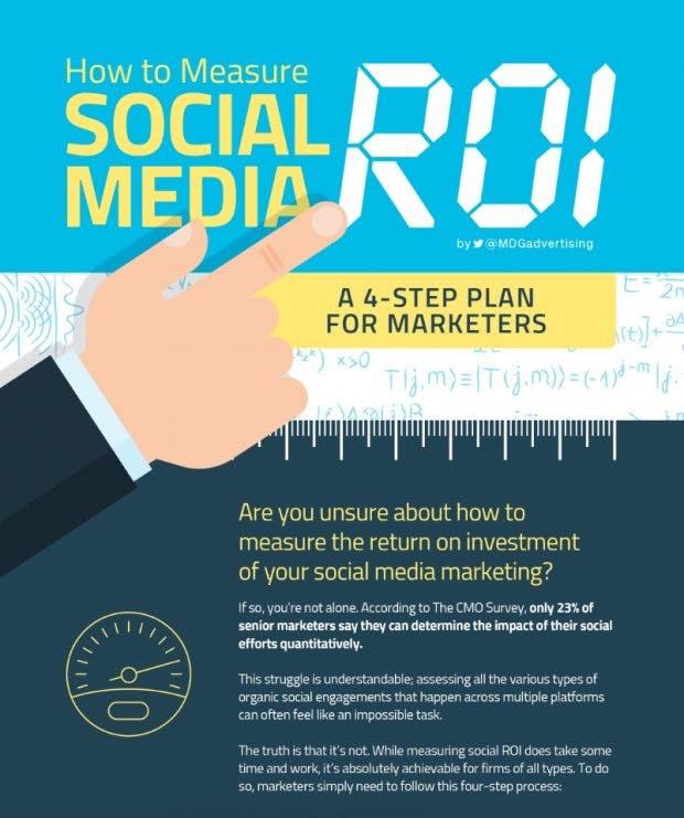 Social-Media-ROI messen