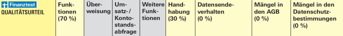 Bewertungskriterien (Screenshot: Stiftung Warentest)