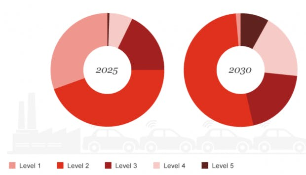 Anzahl Verkauf Neufahrzeuge (Grafik: Studie PWC)