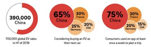 Wachsendes Interesse am Kauf von E-Fahrzeugen (Grafik: Roland Berger)