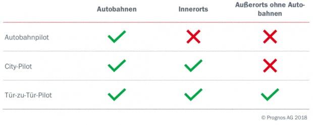 Automatisierungspotentiale der drei Technologien (Grafik: Prognos)