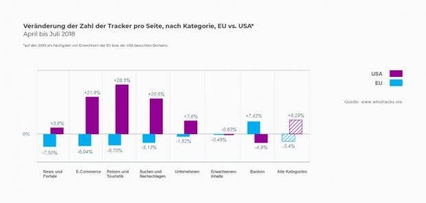 DSGVO: Die Anzahl der eingesetzten Tracker geht in Europa zurück. (Grafik: whotracks.me)
