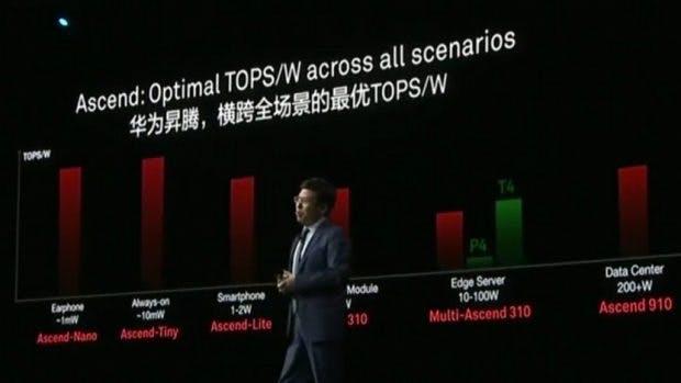 Huawei hat neue KI-Chips für viele Einsatzzwecke angekündigt. (Foto: Huawei)