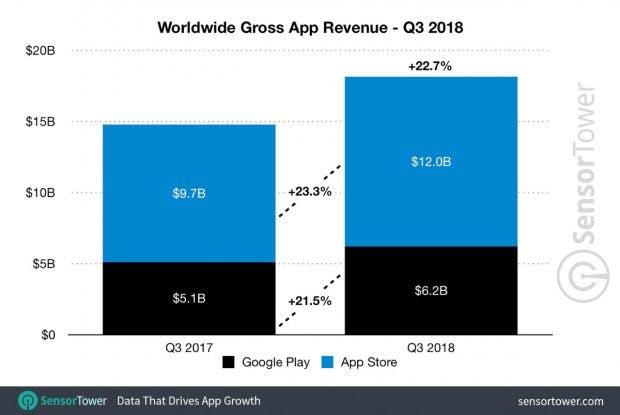 Weltweite App-Umsätze im dritten Quartal 2018