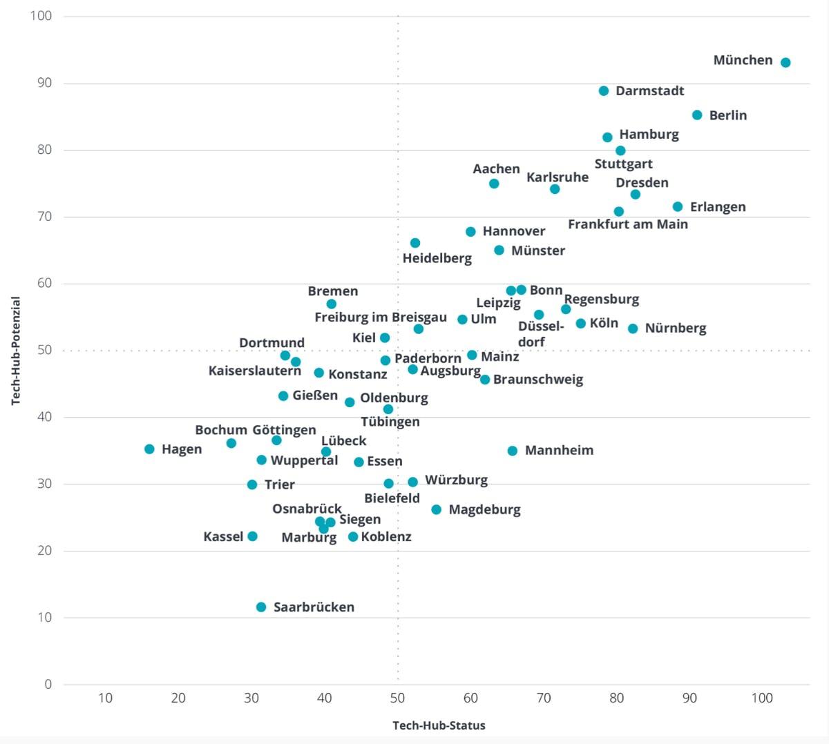 Matrix aus Tech-Hub-Status und Tach-Hub-Potenzial (Grafik: Deloitte)