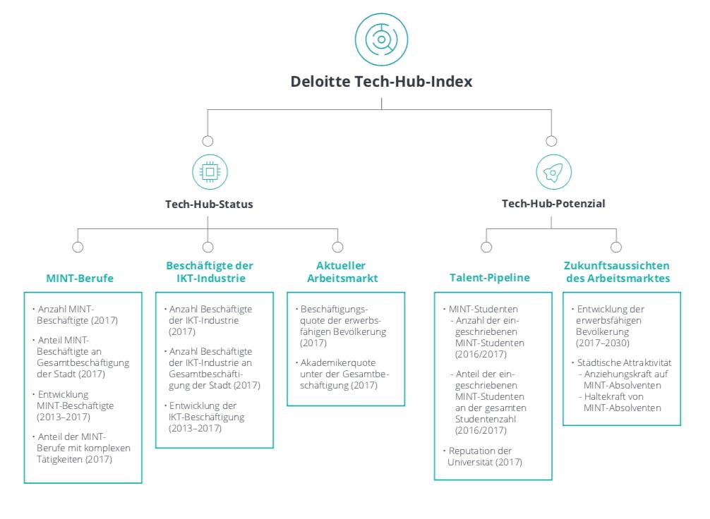 Aufbau des Tech-Hub-Index (Grafik: Deloitte)