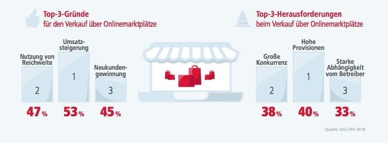 Onlinemarktplätze - E-Commerce