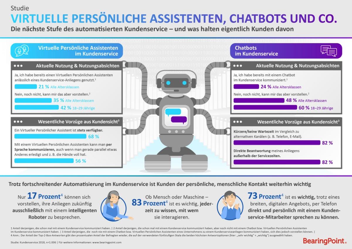 """Aus der Studie """"Virtuelle Persönliche Assistenten, Chatbots & Co. im Kundenservice"""" Grafik: Bearingpoint"""