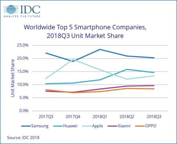 Smartphone-Markt Q3