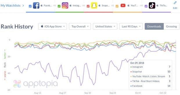Tiktok erobert App-Ranking