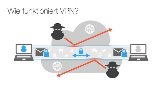 So funktioniert VPN. (Screenshot: t3n/spyoff.com)