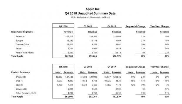 Apple: Mehr Gewinn und Umsatz als im Vorjahresquartal dank des früheren Marktstarts der iPhone-Xs-Modelle. Das teurere iPhone X kam 2017 erst im November in den Handel. (Screenshot: t3n.de; Apple)
