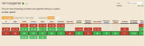 Leider wird rel=noopener nicht von allen Browser-Versionen unterstützt. (Screenshot: t3n.de)