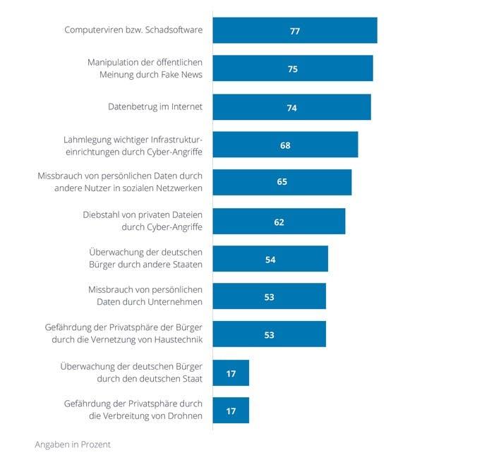 Bedrohungen und Schutz: Wahrgenommene Cyber-Risiken für die Bevölkerung (in Prozent der Nennungen). (Grafik: Deloitte)