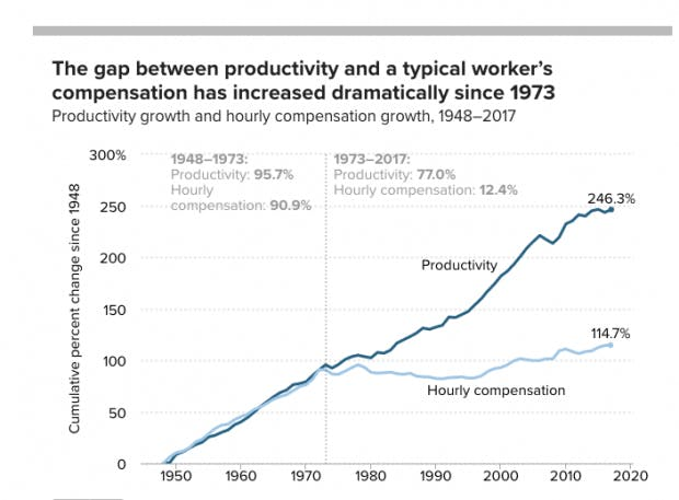 The gap between productivity and a typical worker's compensation has increased dramatically since 1973.